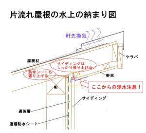 片流れ屋根の納まり図