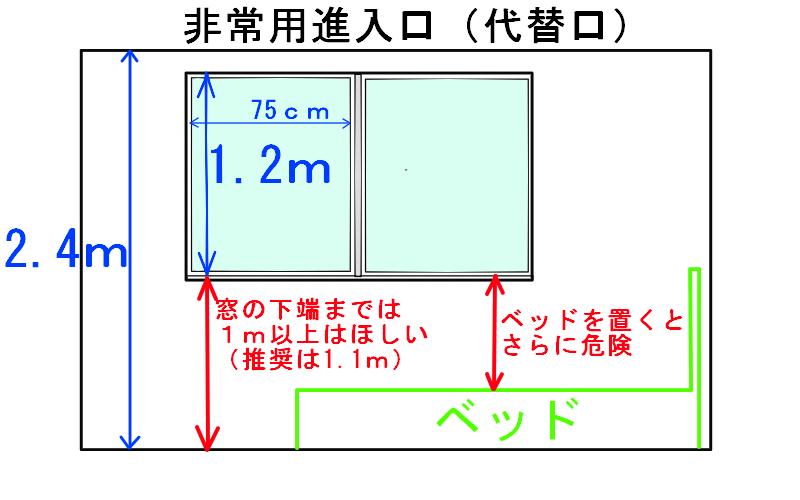 廿楽の3階建てで必要となる非常用進入口のイメージ図