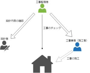 工事の役割の図