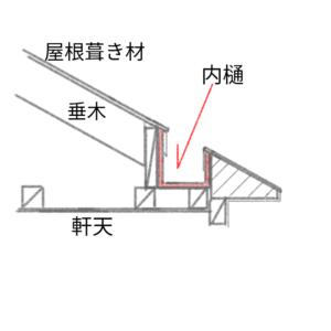 内樋(屋根)の図