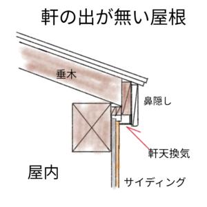 軒の出がない屋根の図