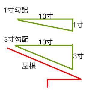 屋根勾配の図