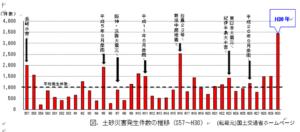 土砂災害発生件数の水位グラフ(国土交通省ホームページより)