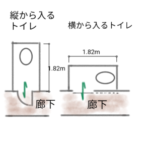 縦から入るトイレと横から入るトイレの図