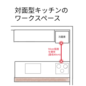 対面型キッチンのワークスペースの図