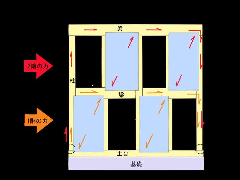 地震時における耐力壁の力の流れ(概念図)