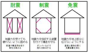 耐震構造、制震構造、免震構造の違いの図