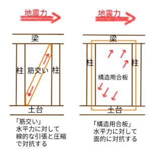 地震力に対して筋交い、構造用合板が対抗する説明図
