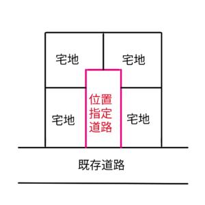 位置指定道路の図