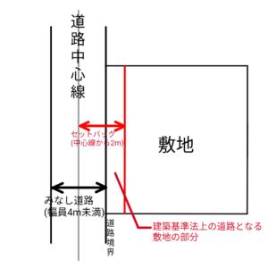 みなし道路による敷地のセットバックの図