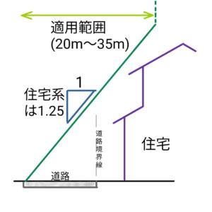 道路斜線制限の解説図
