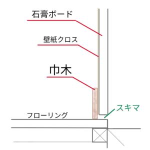 一般的な巾木の図