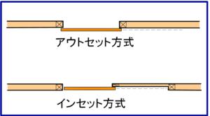 アウトセットとインセットの図解