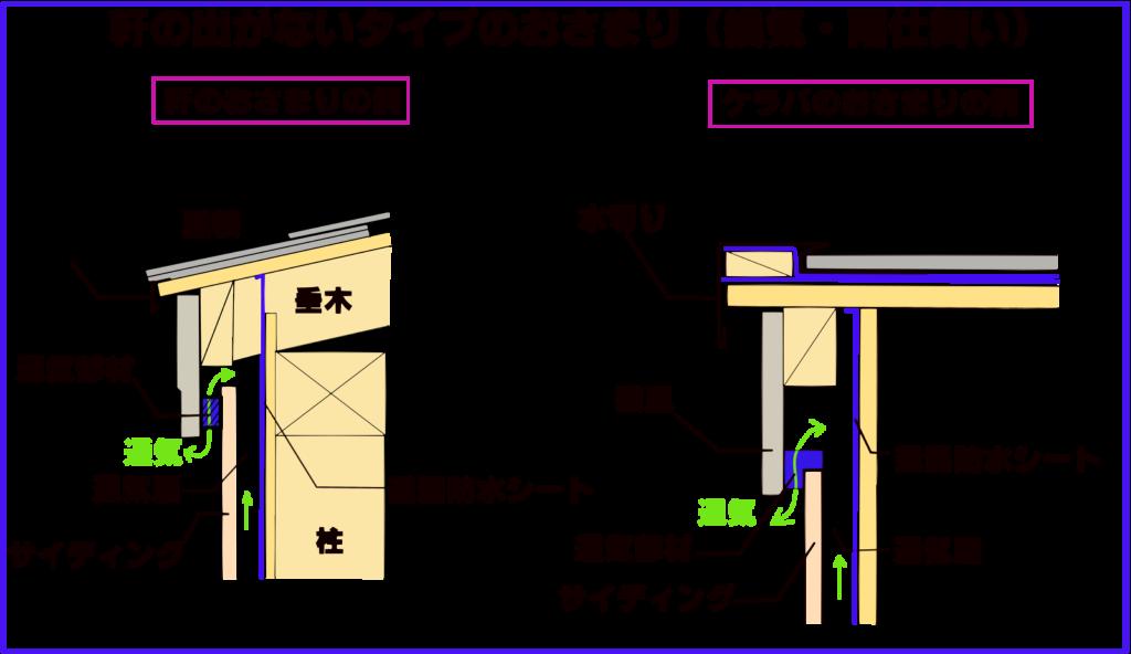 軒の出がないタイプの軒先やケラバの納まりの例の図